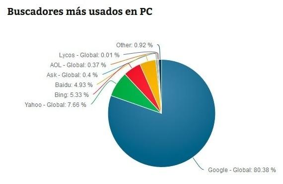 Indexa tu web en los buscadores más utilizados