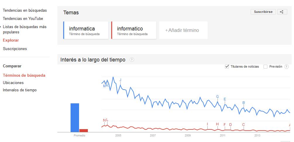 Buscar el mejor titulo - Analisis de palabras con Google Trends