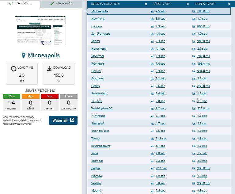 test-mundial-velocidad-carga-web-siaica
