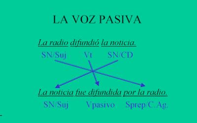 Utilización de voz pasiva en el SEO