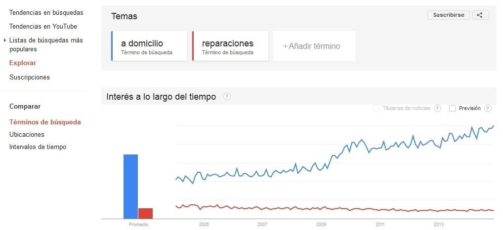 """Buscar un buen titulo con Google Trends... términos: """"a domicilio"""" y """"reparaciones"""""""
