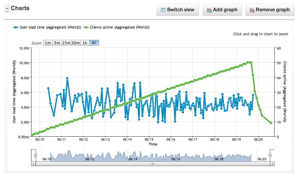 Otimizar la velocidad de carga y calcular el impacto con herramientas gratuitas online