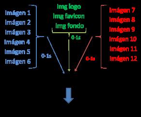 Ejemplo de tiempo de carga de imágenes desde 3 subdominios