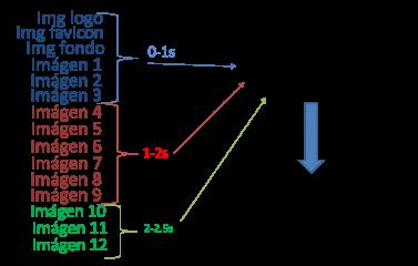 Ejemplo de tiempo de carga de imágenes desde un dominio