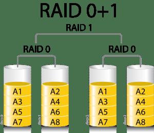 Aprovechar el sistema RAID de tu placa