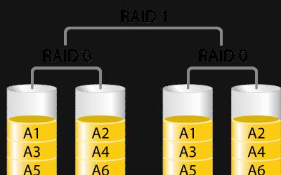 Aprofita el sistema RAID de la teva placa i no perdis més dades